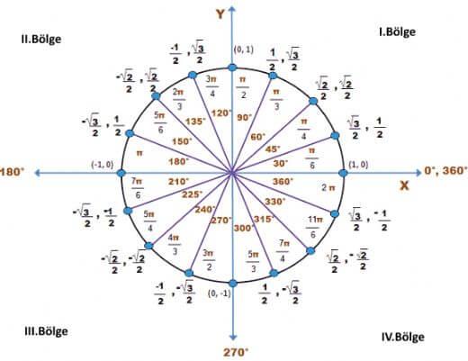 trigonometrik fonksiyonlar