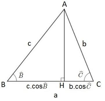 Kosinüs Teoremi