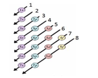 Atomun Kuantum Modeli