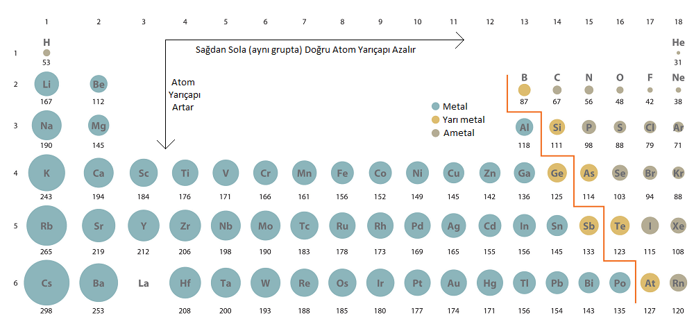 Periyodik Sistem Periyodik Ozellikler on Atomic Size Periodic Table