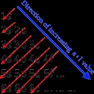 Aufbau İlkesi