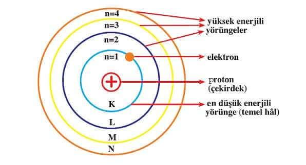 bohr-atom-modeli
