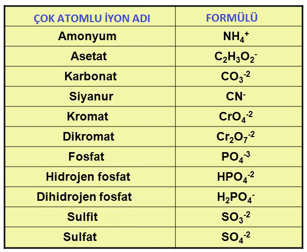 Kovalent ve İyonik Bileşiklerin Adlandırılması