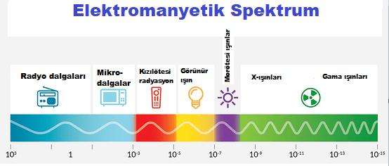 Elektromanyetik Dalgalar