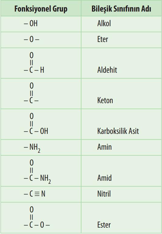 Aminoasitler ve Karbonhidratlar