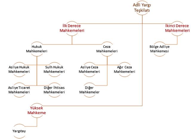Adli Yargı Teşkilatı