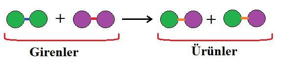 Fiziksel ve Kimyasal Değişimler