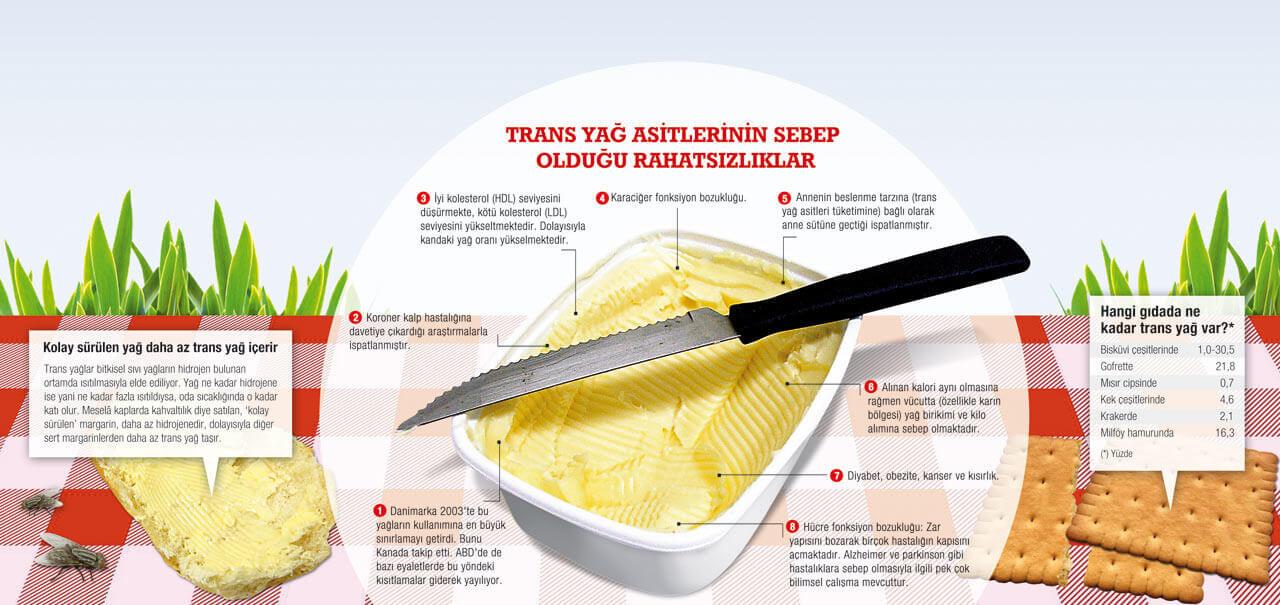 margarin-zararlari