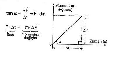 itme ve momentum