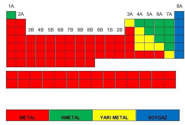 Metal - Ametal - Soygaz Karşılaştırması