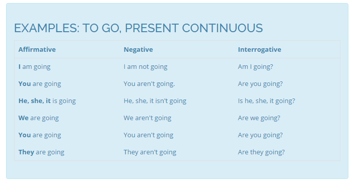 present-continuous-tense-to-go-tablo