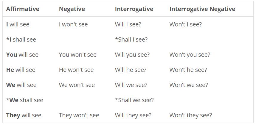 simple-future-tense-will