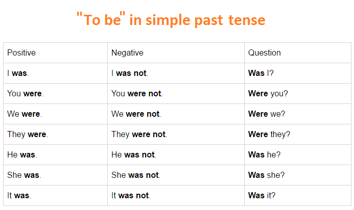 to-be-in-simple-past