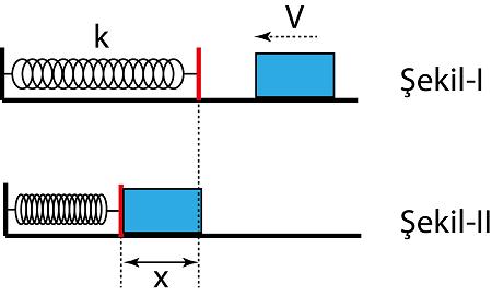 yay-sikistirma-potansiyel-enerjisi-1