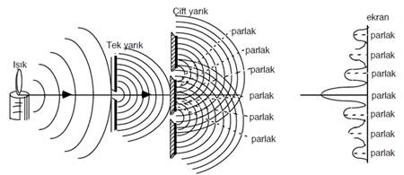 Elektromanyetik Işınların Karakterliği